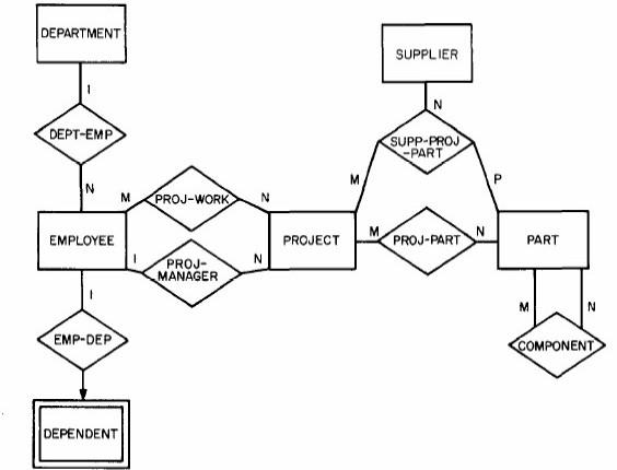 entity u2013relationship model - wikipedia