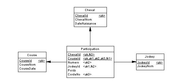 Quelle est la différence entre MCD et MLD - Schéma
