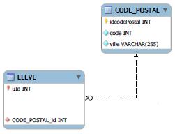 Entit association gestion de cours for Code postal ales